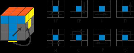 Как собрать кубик рубика правильно, формула сборки кубика 3х3, 4х4.