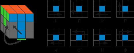 Как собрать кубик рубика, схема сборки 3х3.